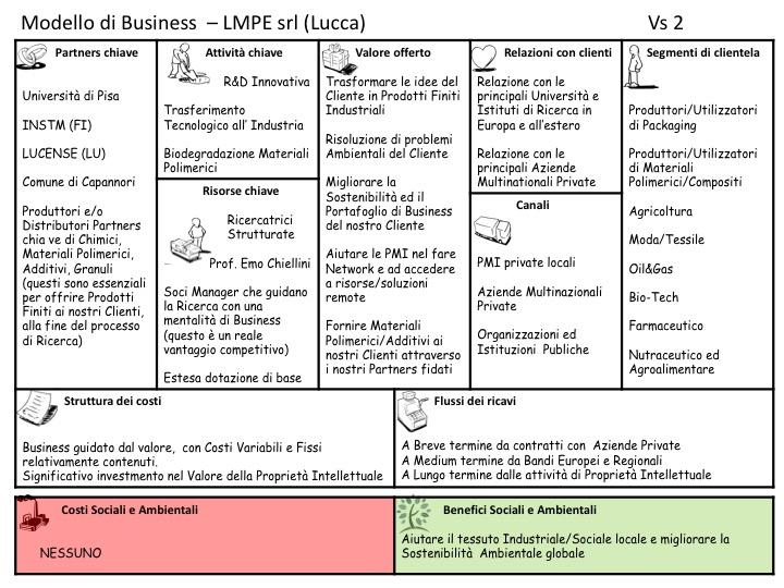 Modello di Business Canvas